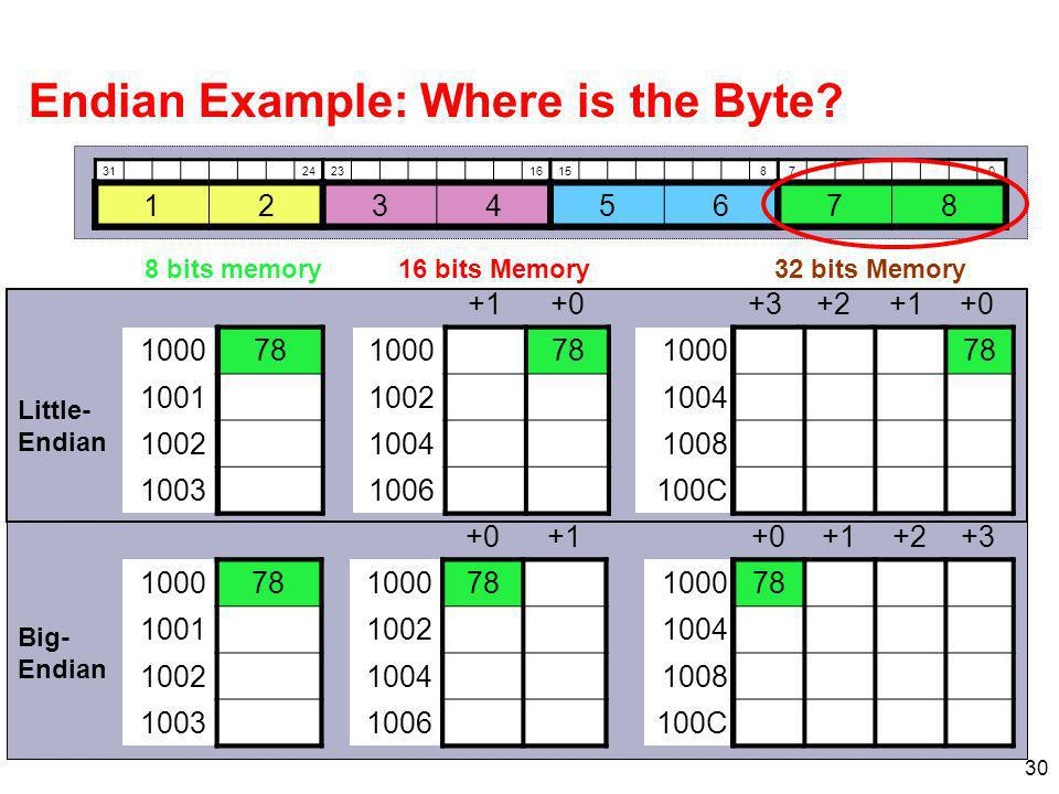 C C Endian Example: Where is the Byte.