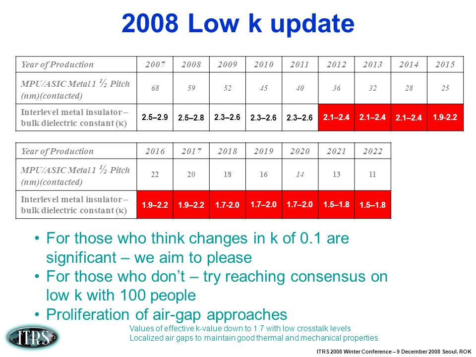 ITRS 2008 Winter Conference – 9 December 2008 Seoul. ROK 2008 Low k update For those who think changes in k of 0.1 are significant – we aim to please