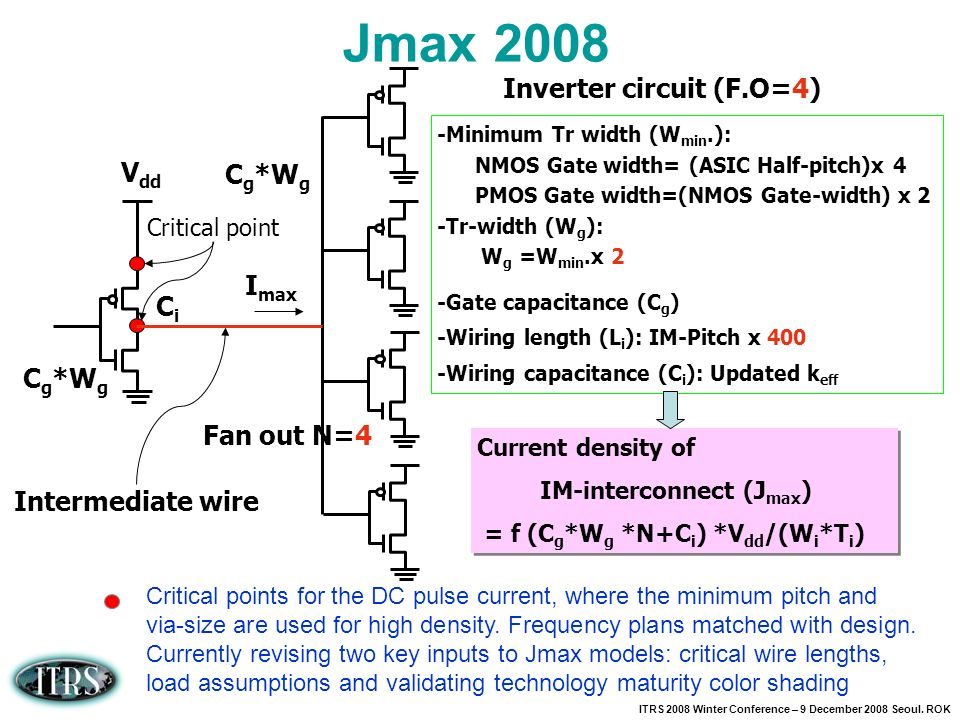 ITRS 2008 Winter Conference – 9 December 2008 Seoul. ROK Jmax 2008 Critical points for the DC pulse current, where the minimum pitch and via-size are