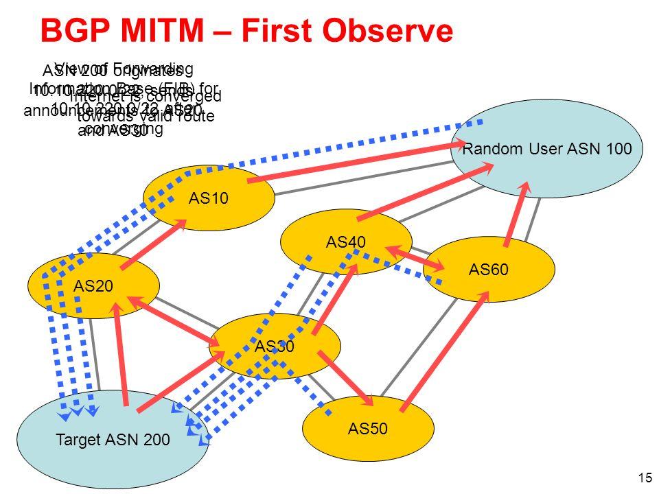 15 BGP MITM – First Observe Random User ASN 100 Target ASN 200 AS20 AS10 AS30 AS60 AS40 AS50 ASN 200 originates 10.10.220.0/22, sends announcements to