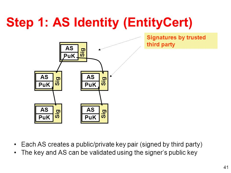 41 Step 1: AS Identity (EntityCert) Each AS creates a public/private key pair (signed by third party) The key and AS can be validated using the signer