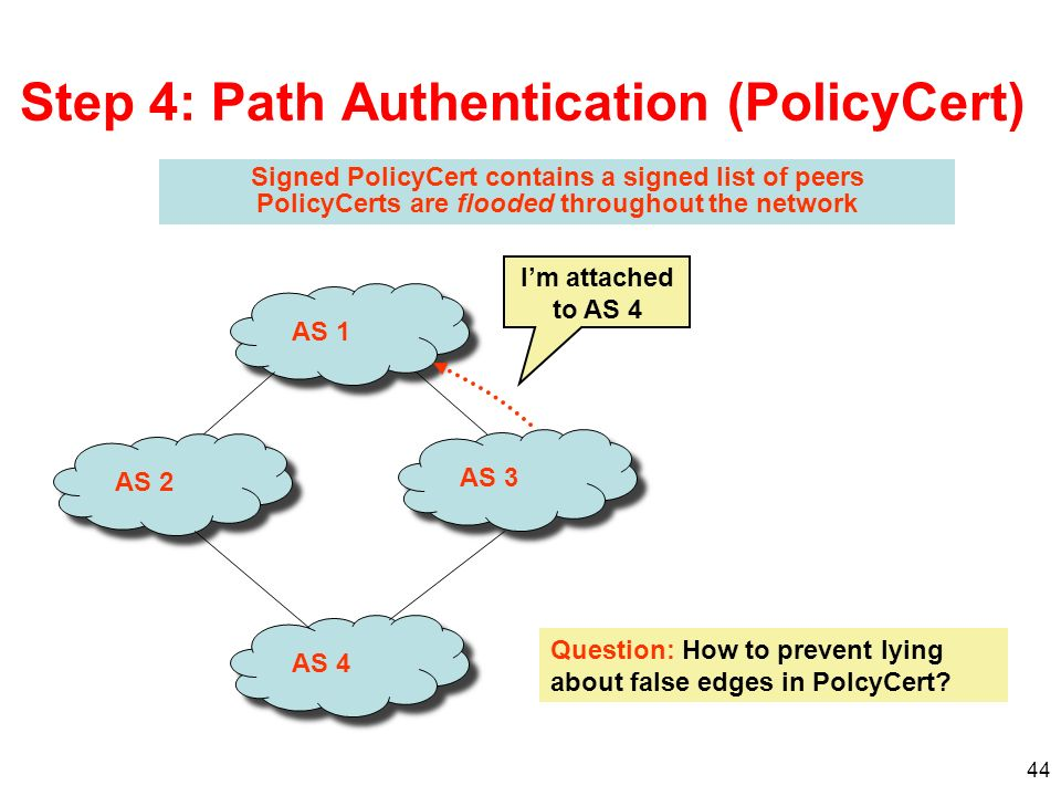 44 Step 4: Path Authentication (PolicyCert) Signed PolicyCert contains a signed list of peers PolicyCerts are flooded throughout the network AS 1AS 3A