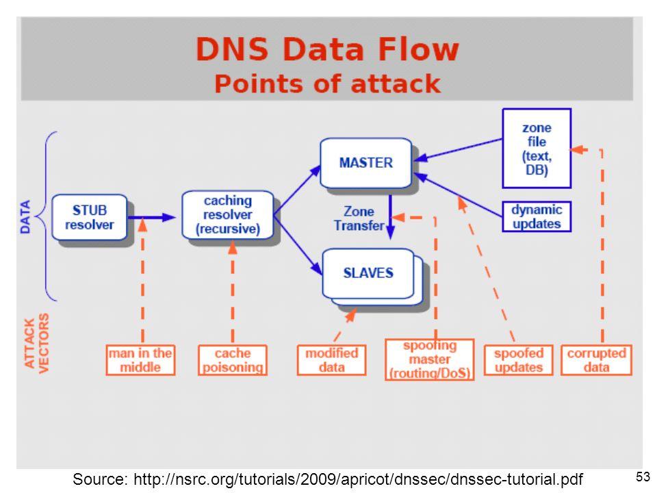 53 Source: http://nsrc.org/tutorials/2009/apricot/dnssec/dnssec-tutorial.pdf
