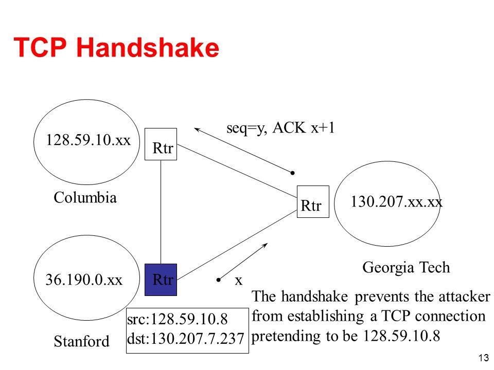 13 TCP Handshake 128.59.10.xx 130.207.xx.xx Rtr Columbia Georgia Tech 36.190.0.xxRtr src:128.59.10.8 dst:130.207.7.237 Stanford x seq=y, ACK x+1 The h