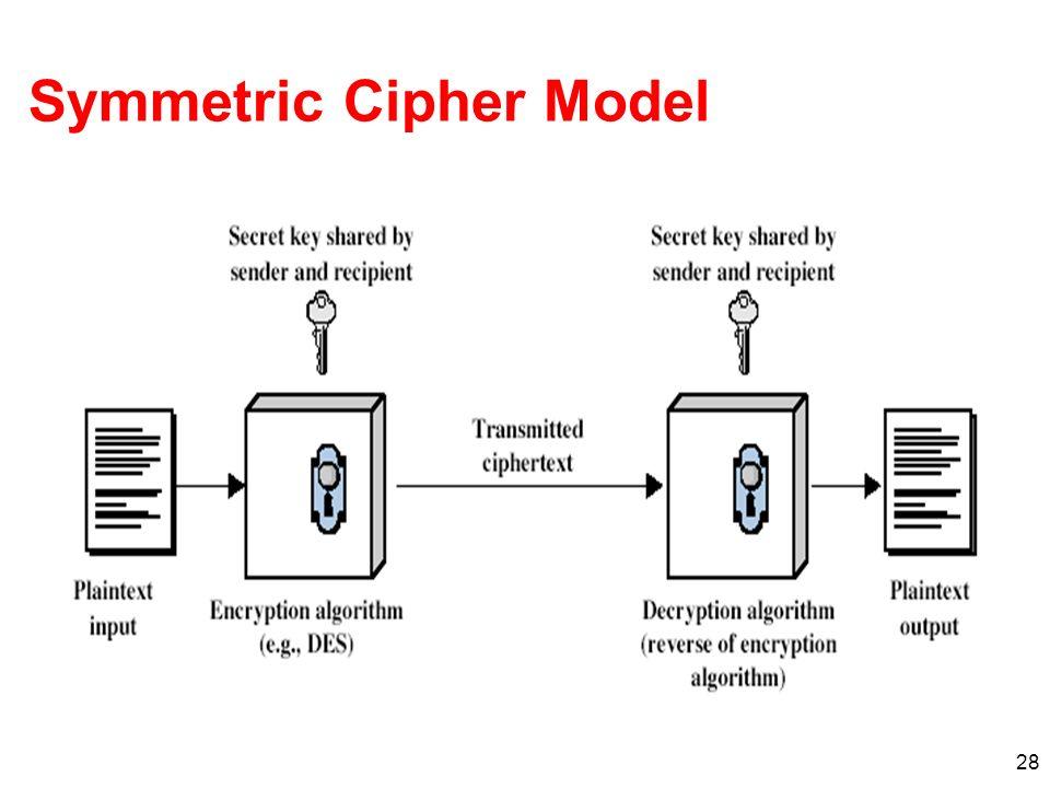 28 Symmetric Cipher Model