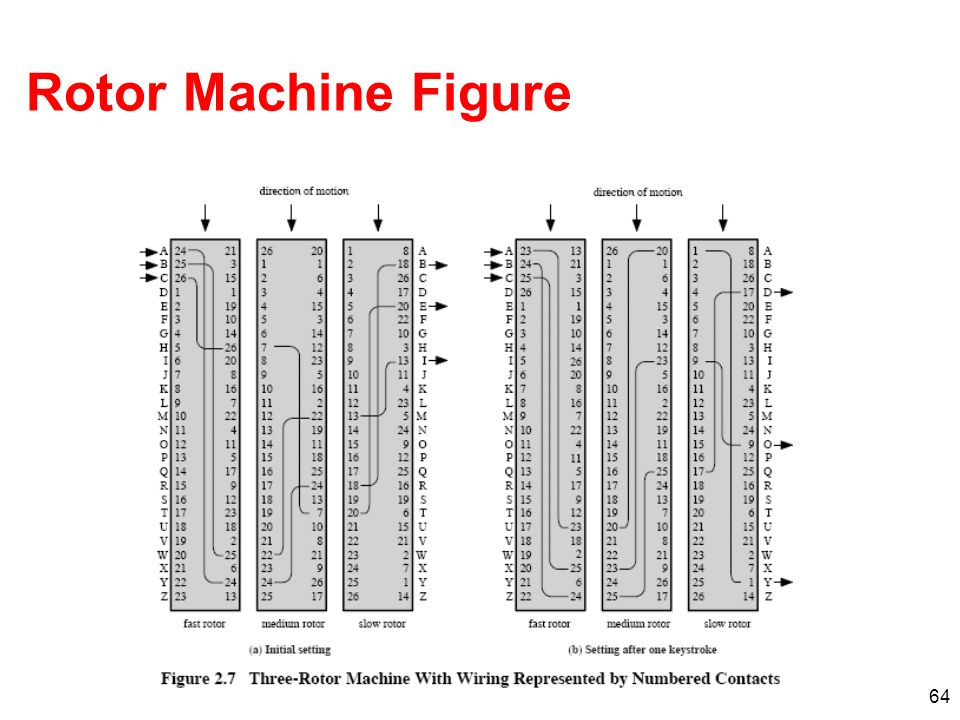 64 Rotor Machine Figure