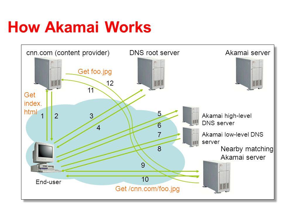 23 How Akamai Works End-user cnn.com (content provider)DNS root serverAkamai server 123 4 Akamai high-level DNS server Akamai low-level DNS server Nearby matching Akamai server 11 6 7 8 9 10 Get index.