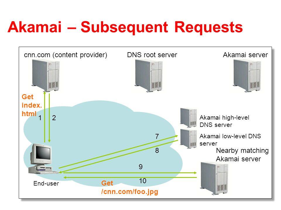 24 Akamai – Subsequent Requests End-user cnn.com (content provider)DNS root serverAkamai server 12 Akamai high-level DNS server Akamai low-level DNS server 7 8 9 10 Get index.