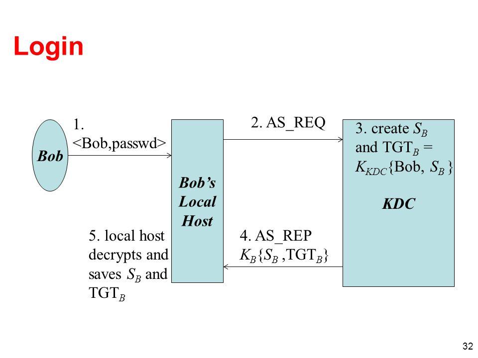 32 Login Bobs Local Host KDC Bob 1. 2. AS_REQ 3. create S B and TGT B = K KDC {Bob, S B } 4. AS_REP K B {S B,TGT B } 5. local host decrypts and saves