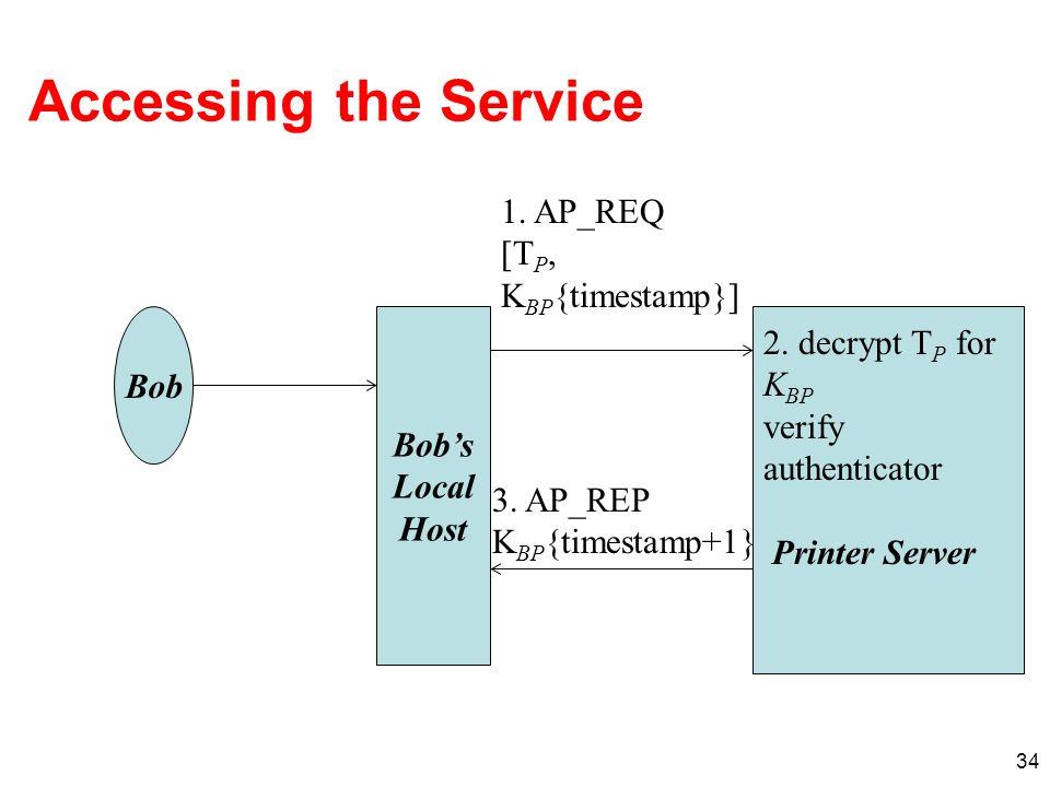 34 Accessing the Service Bobs Local Host Bob 1. AP_REQ [T P, K BP {timestamp}] 2. decrypt T P for K BP verify authenticator Printer Server 3. AP_REP K