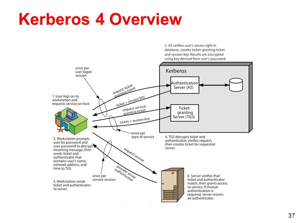 37 Kerberos 4 Overview