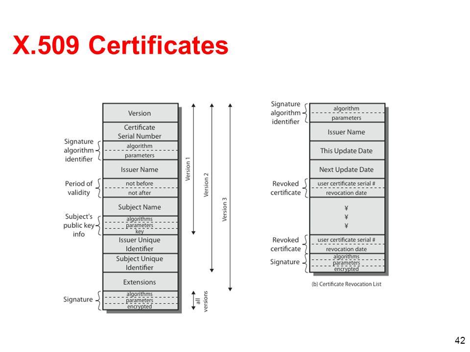 42 X.509 Certificates