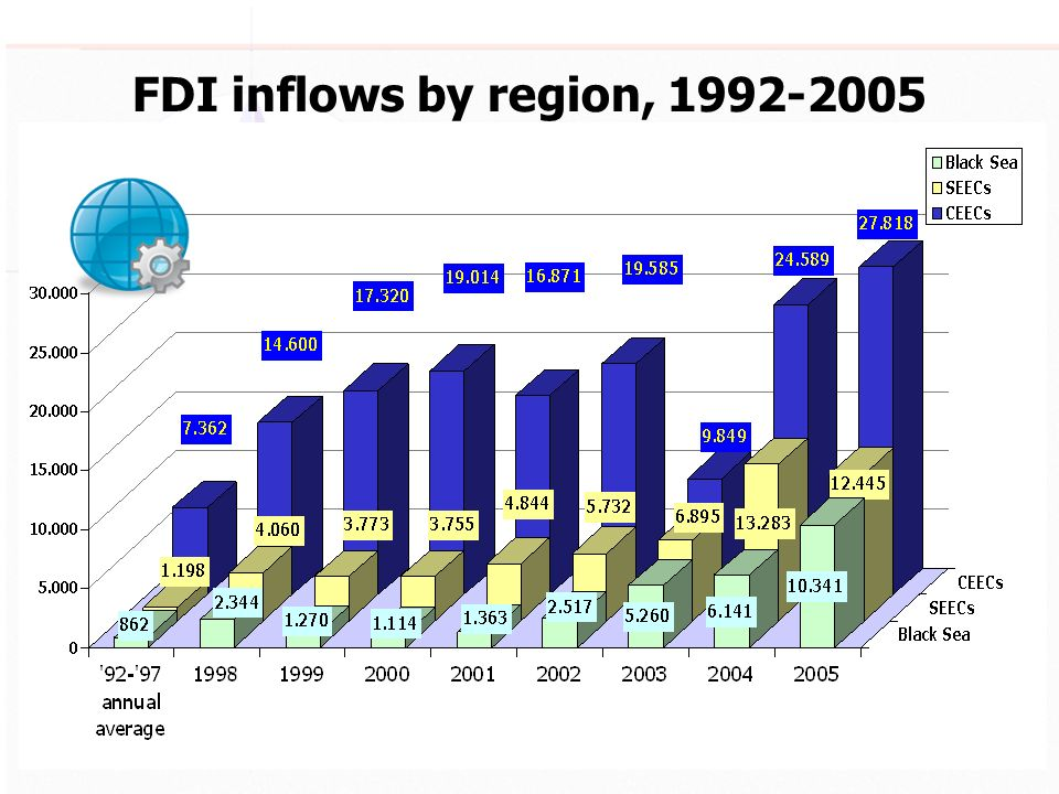 FDI inflows by region, 1992-2005