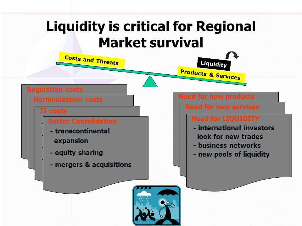 Liquidity is critical for Regional Market survival Costs and Threats Products & Services Liquidity Regulation costs - MiFID - Transparency Directive - Prospectus Directive Harmonization costs - Customization of local Rules & Regulations to EU requirements - Code of Conduct (C&S) - Giovannini barriers IT costs - for faster execution - larger lines bandwidth - new functionalities - order routing Sector Consolidation - transcontinental expansion - equity sharing - mergers & acquisitions Need for new products - Capital raising - primary listings - dual listings - GDRs/ADRs - share capital increase - ETFs - derivatives - indices Need for new services - fast APIs to members - algorithmic trading - spread trading - consolidated feed Need for LIQUIDITY - international investors look for new trades - business networks - new pools of liquidity