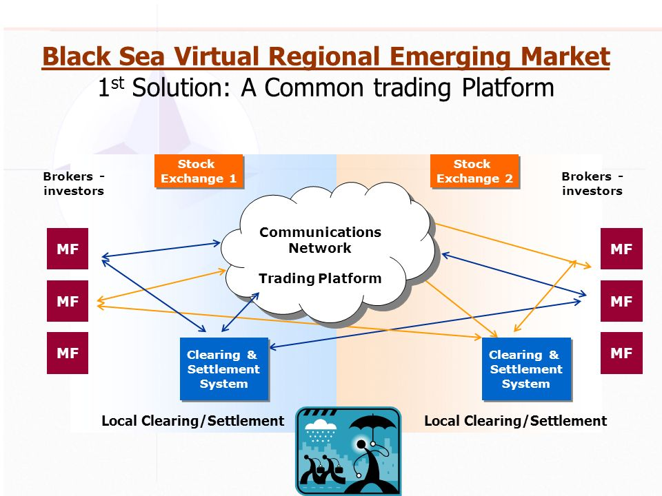 Black Sea Virtual Regional Emerging Market 1 st Solution: A Common trading Platform Communications Network Trading Platform Communications Network Trading Platform MF Clearing & Settlement System Clearing & Settlement System Clearing & Settlement System Clearing & Settlement System Local Clearing/Settlement Brokers - investors Stock Exchange 2 Stock Exchange 2 Stock Exchange 1 Stock Exchange 1