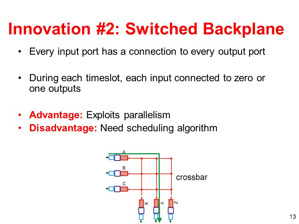 13 Innovation #2: Switched Backplane Every input port has a connection to every output port During each timeslot, each input connected to zero or one outputs Advantage: Exploits parallelism Disadvantage: Need scheduling algorithm
