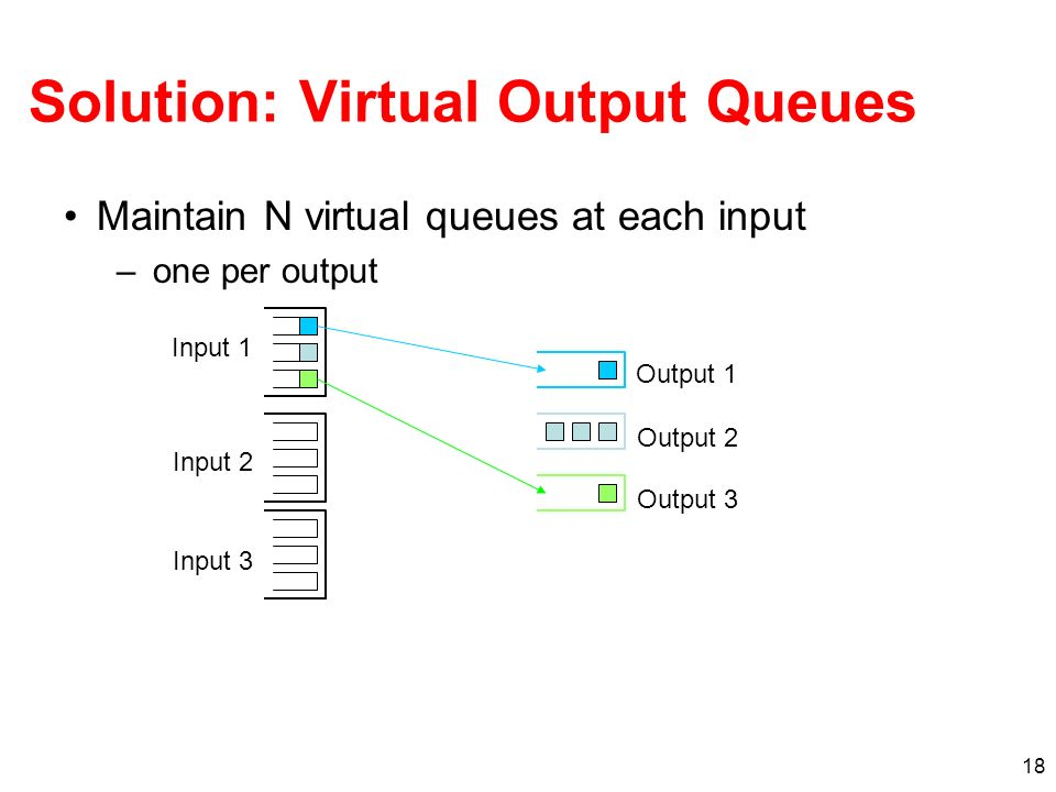 18 Solution: Virtual Output Queues Maintain N virtual queues at each input – one per output Output 1 Output 2 Output 3 Input 1 Input 2 Input 3