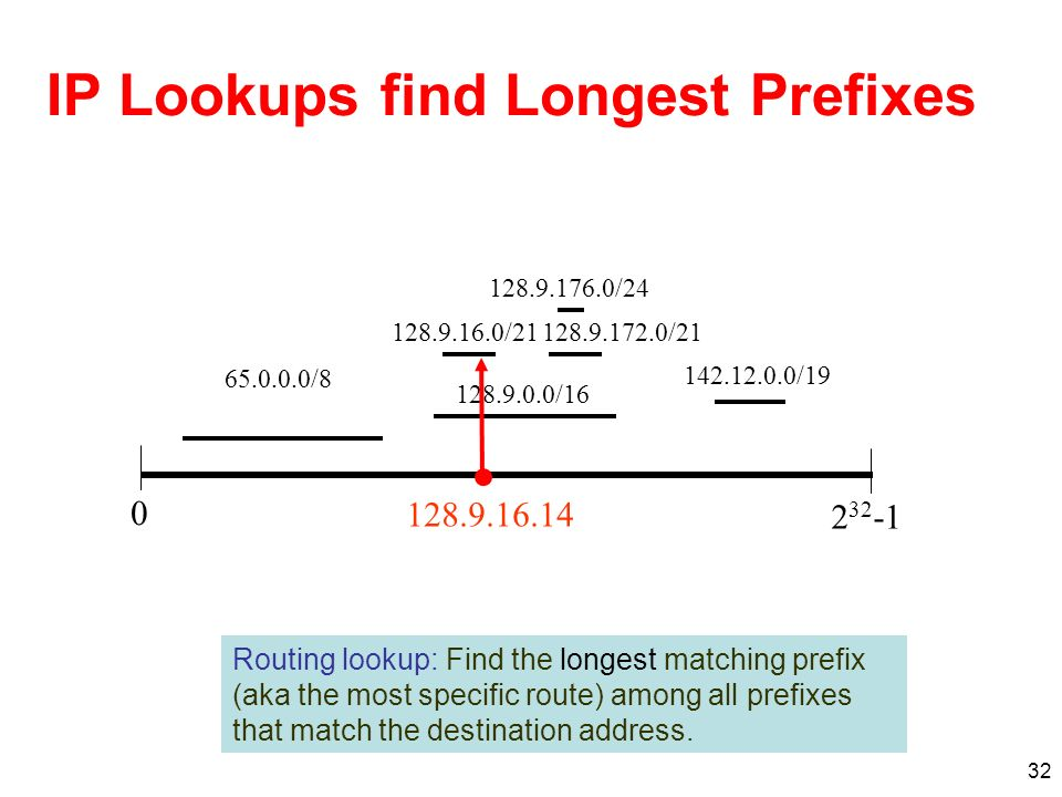 32 IP Lookups find Longest Prefixes 128.9.16.0/21128.9.172.0/21 128.9.176.0/24 0 2 32 -1 128.9.0.0/16 142.12.0.0/19 65.0.0.0/8 128.9.16.14 Routing lookup: Find the longest matching prefix (aka the most specific route) among all prefixes that match the destination address.