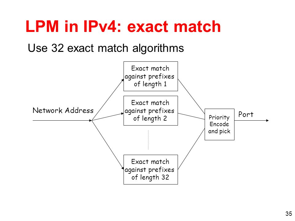 35 LPM in IPv4: exact match Use 32 exact match algorithms Exact match against prefixes of length 1 Exact match against prefixes of length 2 Exact match against prefixes of length 32 Network Address Port Priority Encode and pick
