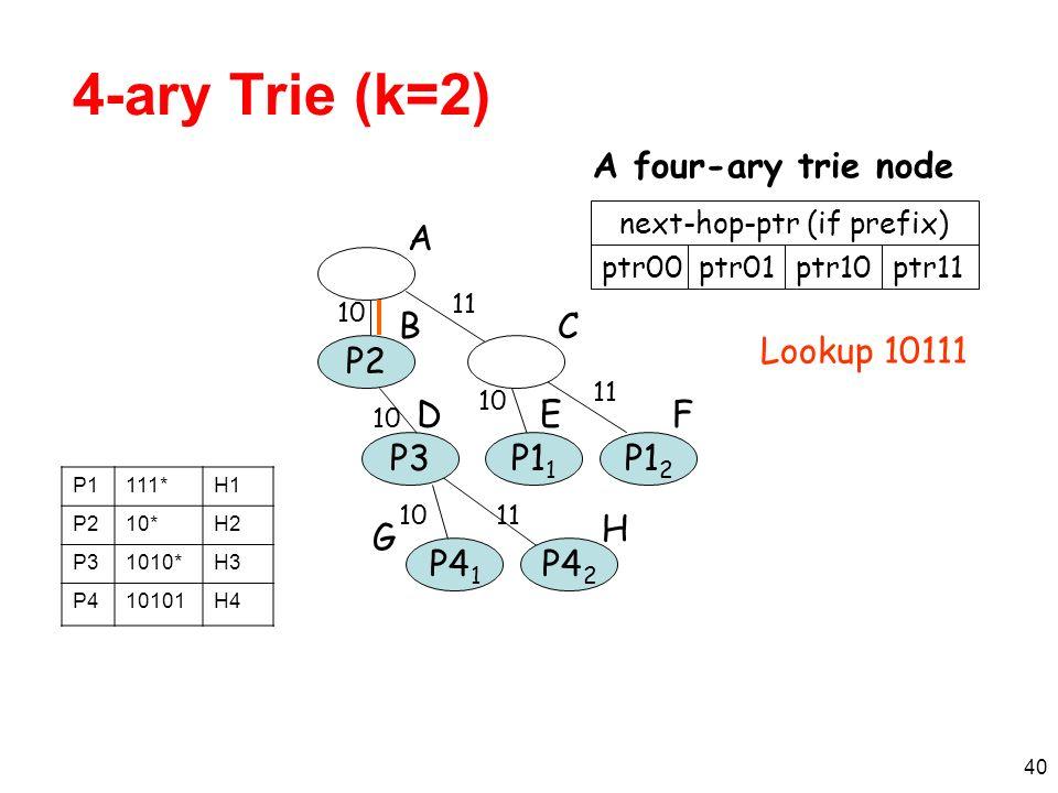 40 4-ary Trie (k=2) P2 P3P1 2 A B F 11 next-hop-ptr (if prefix) ptr00ptr01 A four-ary trie node P1 1 10 P4 2 H 11 P4 1 10 11 10 D C E G ptr10ptr11 Lookup 10111 P1111*H1 P210*H2 P31010*H3 P410101H4