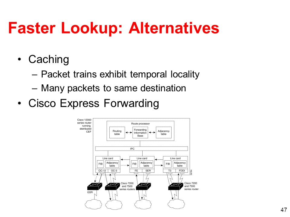 47 Faster Lookup: Alternatives Caching –Packet trains exhibit temporal locality –Many packets to same destination Cisco Express Forwarding