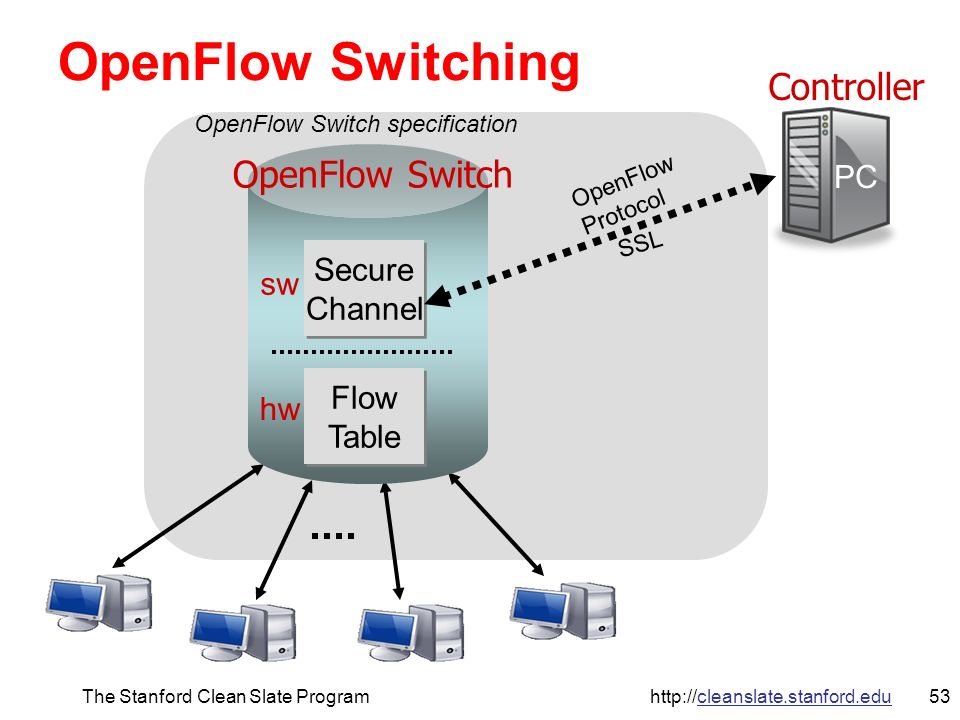 53The Stanford Clean Slate Program http://cleanslate.stanford.edu Controller OpenFlow Switch Flow Table Flow Table Secure Channel Secure Channel PC OpenFlow Protocol SSL hw sw OpenFlow Switch specification OpenFlow Switching