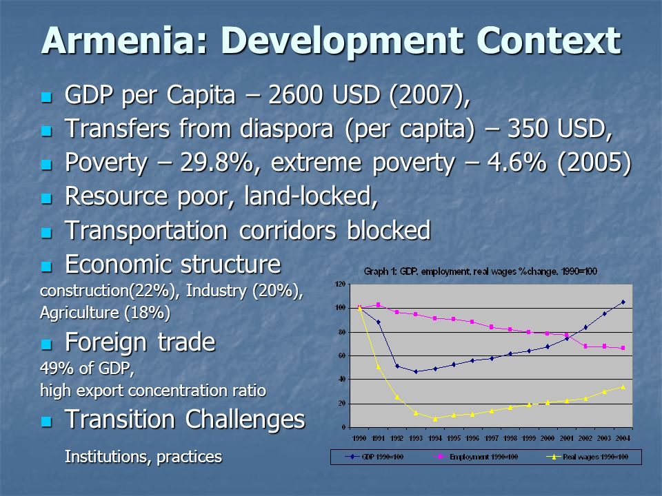 Armenia: Development Context GDP per Capita – 2600 USD (2007), GDP per Capita – 2600 USD (2007), Transfers from diaspora (per capita) – 350 USD, Transfers from diaspora (per capita) – 350 USD, Poverty – 29.8%, extreme poverty – 4.6% (2005) Poverty – 29.8%, extreme poverty – 4.6% (2005) Resource poor, land-locked, Resource poor, land-locked, Transportation corridors blocked Transportation corridors blocked Economic structure Economic structure construction(22%), Industry (20%), Agriculture (18%) Foreign trade Foreign trade 49% of GDP, high export concentration ratio Transition Challenges Transition Challenges Institutions, practices
