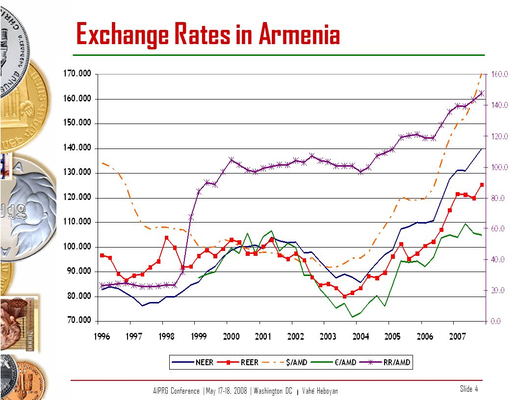 AIPRG Conference | May 17-18, 2008 | Washington DC ¡ Vahé Heboyan Slide 4 Exchange Rates in Armenia