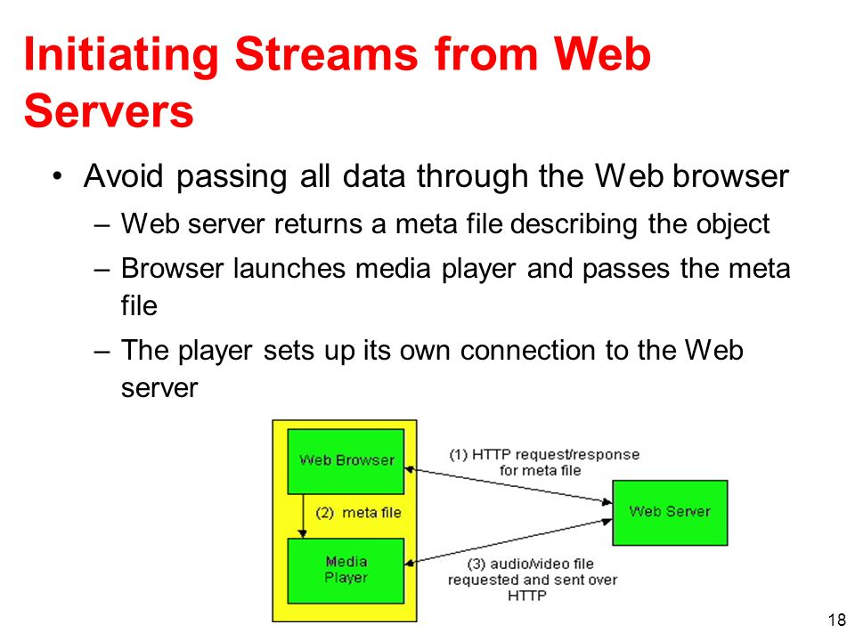 18 Initiating Streams from Web Servers Avoid passing all data through the Web browser –Web server returns a meta file describing the object –Browser l