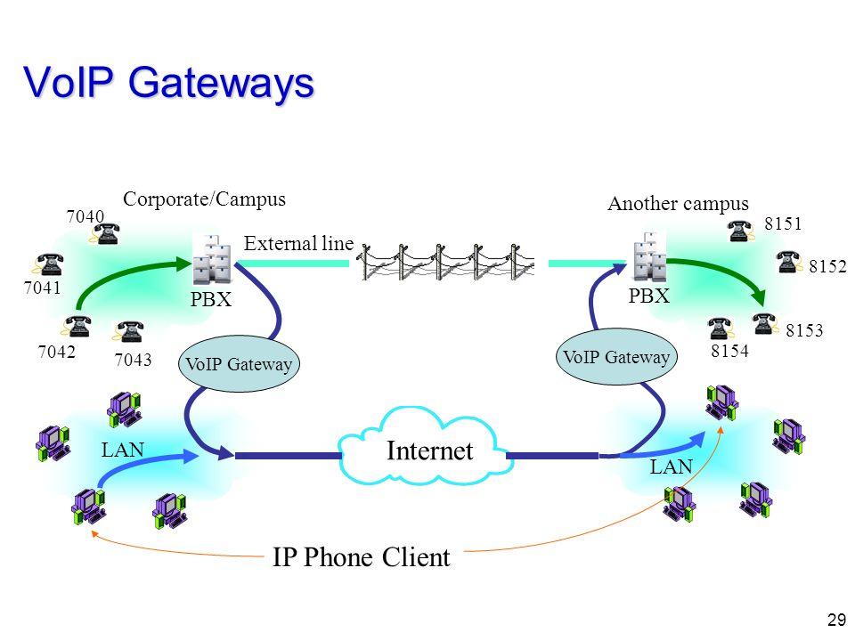 29 VoIP Gateways External line 7043 7040 7041 7042 PBX Corporate/Campus Internet LAN 8154 8151 8152 8153 PBX Another campus LAN IP Phone Client VoIP G