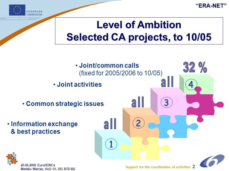 ERA-NETERA-NET 2 Level of Ambition Selected CA projects, to 10/05 3 1 4 2 Information exchange & best practices Common strategic issues Joint activities Joint/common calls (fixed for 2005/2006 to 10/05) 20.06.2006 EuroHORCs Markku Warras, HoU f.f., DG RTD-B2 Support for the coordination of activities