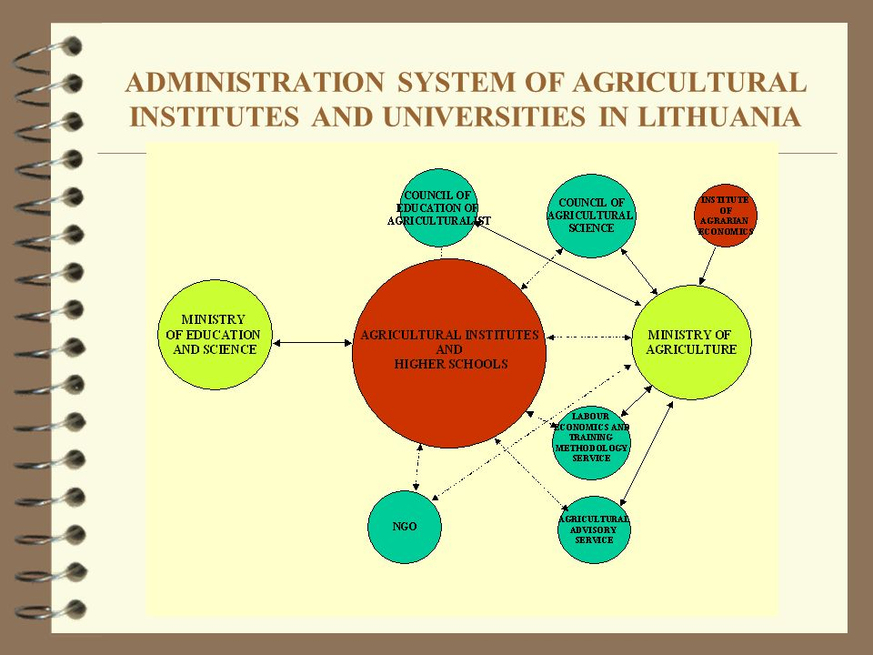 ADMINISTRATION SYSTEM OF AGRICULTURAL INSTITUTES AND UNIVERSITIES IN LITHUANIA