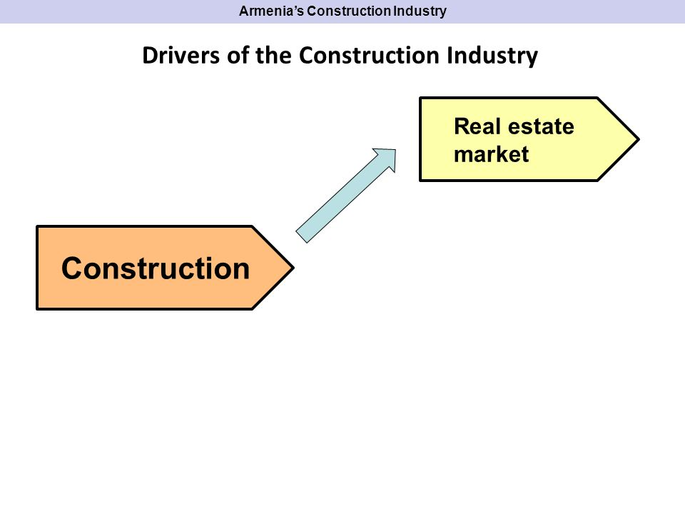 Armenias Construction Industry Construction Real estate market Institutional & donor spending Government spending Drivers of the Construction Industry