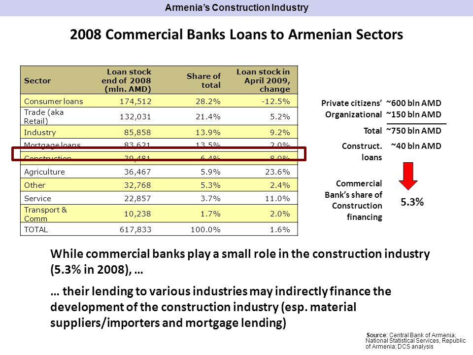 2008 Commercial Banks Loans to Armenian Sectors Sector Loan stock end of 2008 (mln.