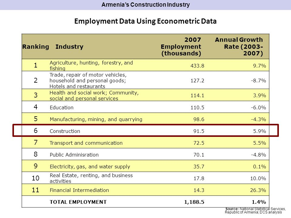 Employment Data Using Econometric Data RankingIndustry 2007 Employment (thousands) Annual Growth Rate ( ) 1 Agriculture, hunting, forestry, and fishing % 2 Trade, repair of motor vehicles, household and personal goods; Hotels and restaurants % 3 Health and social work; Community, social and personal services % 4 Education % 5 Manufacturing, mining, and quarrying % 6 Construction % 7 Transport and communication % 8 Public Adminisration % 9 Electricity, gas, and water supply % 10 Real Estate, renting, and business activities % 11 Financial Intermediation % TOTAL EMPLOYMENT1, % Source: National Statistical Services, Republic of Armenia; DCS analysis Armenias Construction Industry
