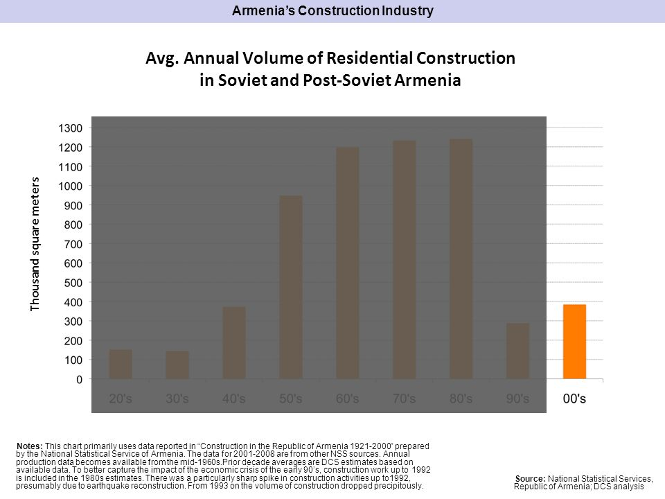 Financing Sources of 2008 Construction in Armenia Total 842 billion AMD Source: National Statistical Services, Republic of Armenia; DCS analysis ~600 billion AMD ~150 billion AMD Armenias Construction Industry Commercial bank loans Transfers from friends & relatives Household income Commercial bank loans Investors Org.