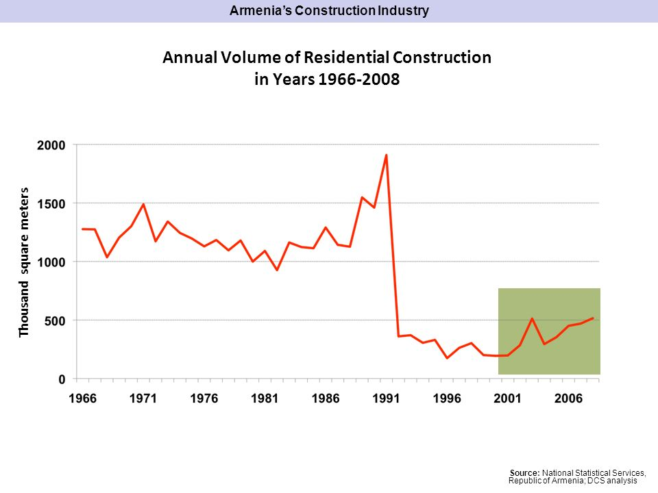 Source: National Statistical Services, Republic of Armenia; DCS analysis Annual Volume of Residential Construction in Years Thousand square meters Armenias Construction Industry