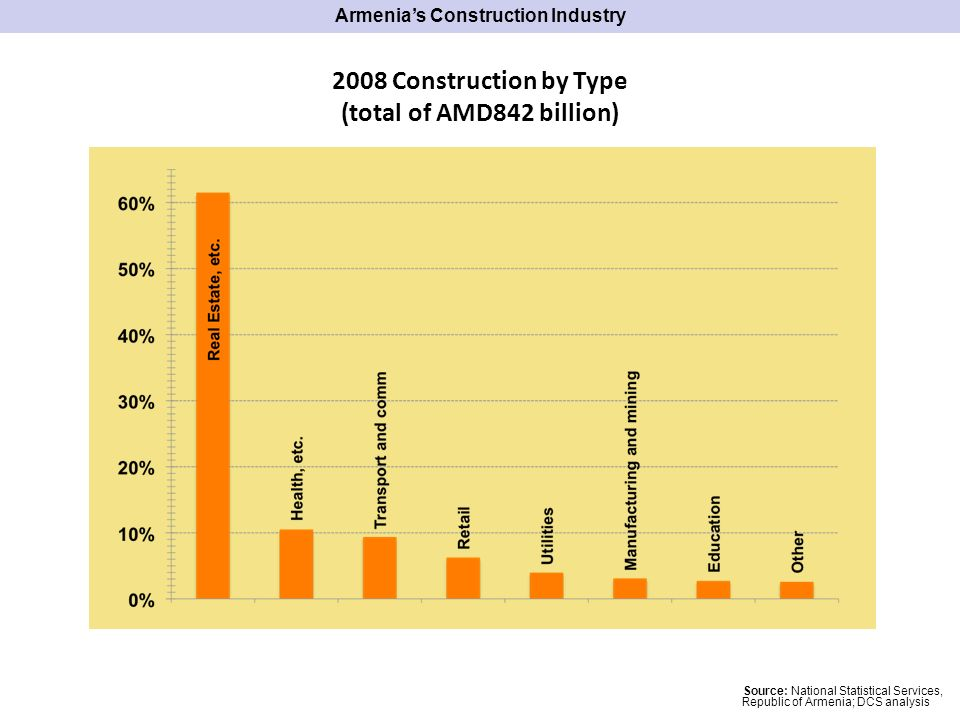 Price increase Pricedecrease 2009 -6%Q1 / Q4 -2%Q1 / Q1 Source: Cadastre Committee of the Republic of Armenia; DCS analysis Armenias Construction Industry Apr/ Mar May/A pr 20061.7%0.4% 20073.1%3.4% 20082.8%1.4% 2009-5.9%-4.7% 1 st Quarter of 2009 has seen prices contract And they have continued to do so in the months of April and May (a total of 17% in 2009, which in the first 5 months wipes out the price increases of 2008) In 2009, for the first time in 7 years we see prices fall