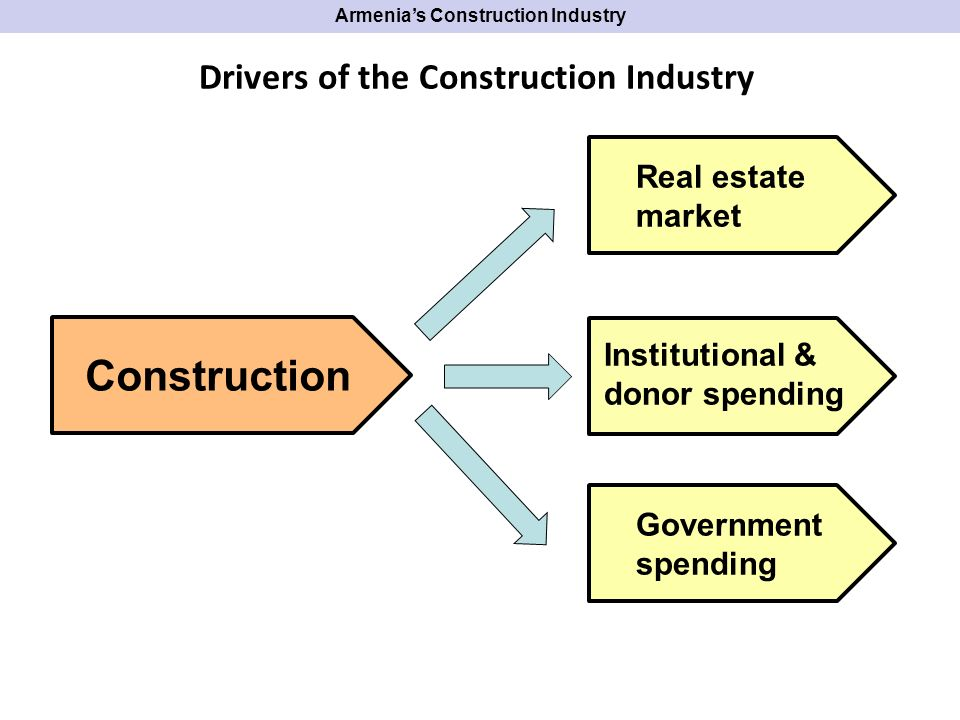 Armenias Construction Industry Construction Real estate market Institutional & donor spending Government spending SMALL Drivers of the Construction Industry