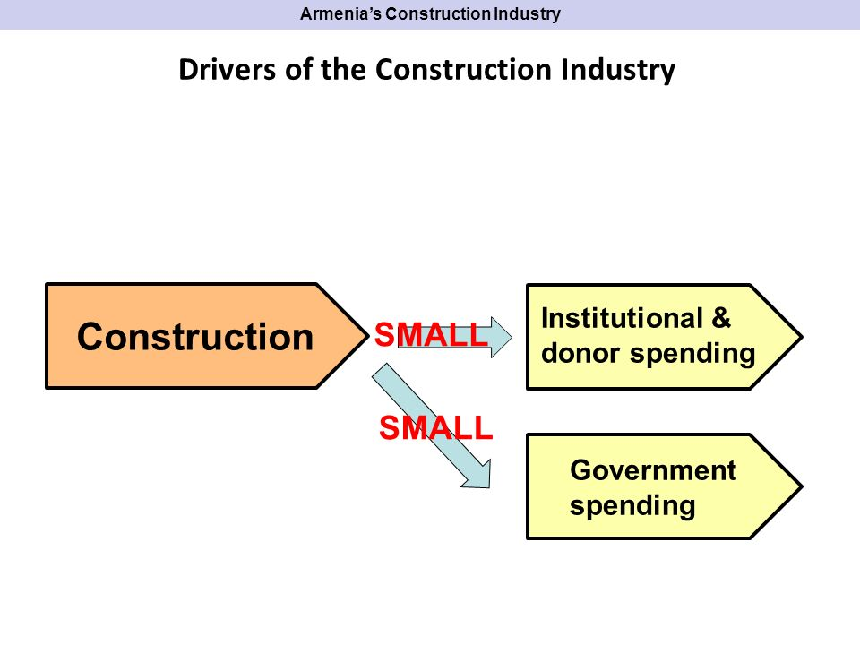 Financing Sources of 2008 Construction in Armenia Total 842 billion AMD Source: National Statistical Services, Republic of Armenia; DCS analysis Armenias Construction Industry Current AMD (bln.) % of industry total State budget61.957.4% Reserve fund0.460.1% Local community resources 0.670.1% World Bank loans5.440.6% Current AMD (bln.) % of industry total Hayastan Armenia Fund 0.990.1% United Nations resources 0.06<0.1% Armenian Apost.