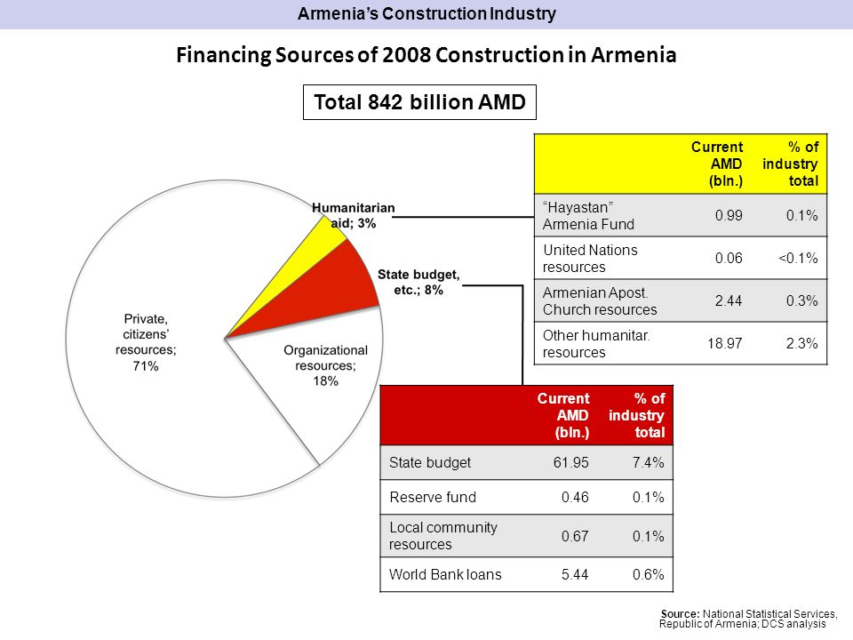 Financing Sources of 2008 Construction in Armenia Total 842 billion AMD Source: National Statistical Services, Republic of Armenia; DCS analysis Armenias Construction Industry Current AMD (bln.) % of industry total State budget % Reserve fund % Local community resources % World Bank loans % Current AMD (bln.) % of industry total Hayastan Armenia Fund % United Nations resources 0.06<0.1% Armenian Apost.