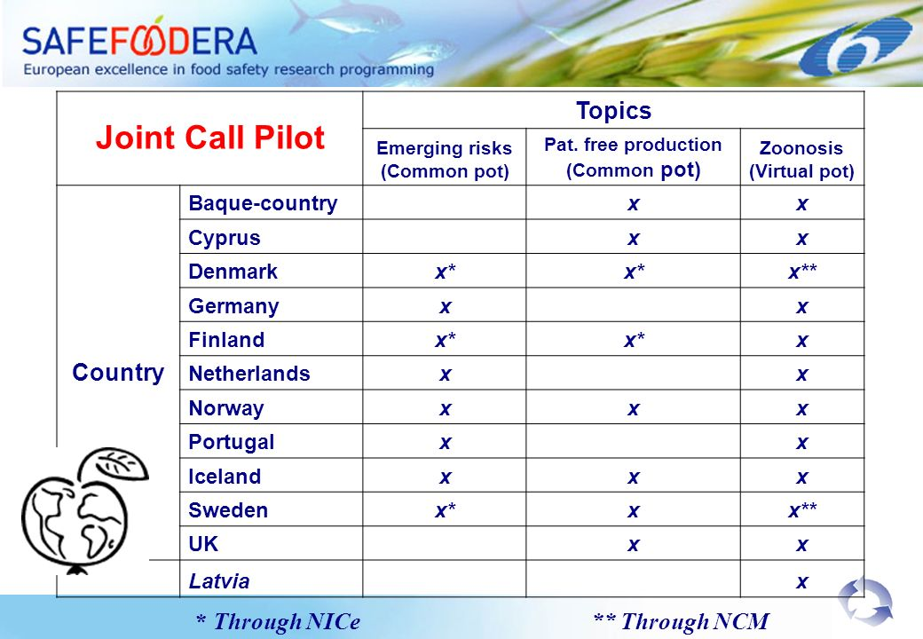 Expanding the network Dialog with Stakeholders Pilot 2 Era-Net + Art 169 Where to go?