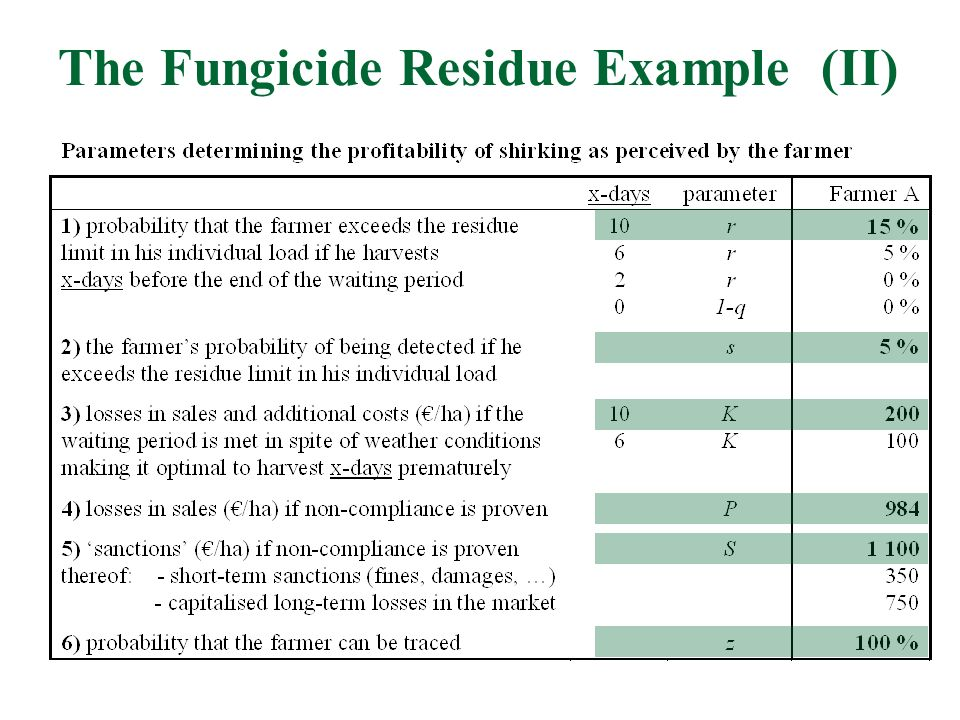 The Fungicide Residue Example (II)
