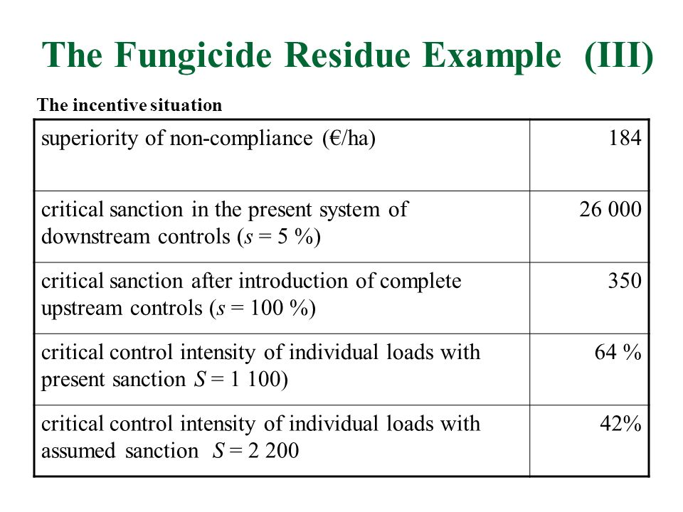 The Fungicide Residue Example (III) superiority of non-compliance (/ha)184 critical sanction in the present system of downstream controls (s = 5 %) 26 000 critical sanction after introduction of complete upstream controls (s = 100 %) 350 critical control intensity of individual loads with present sanction S = 1 100) 64 % critical control intensity of individual loads with assumed sanction S = 2 200 42% The incentive situation