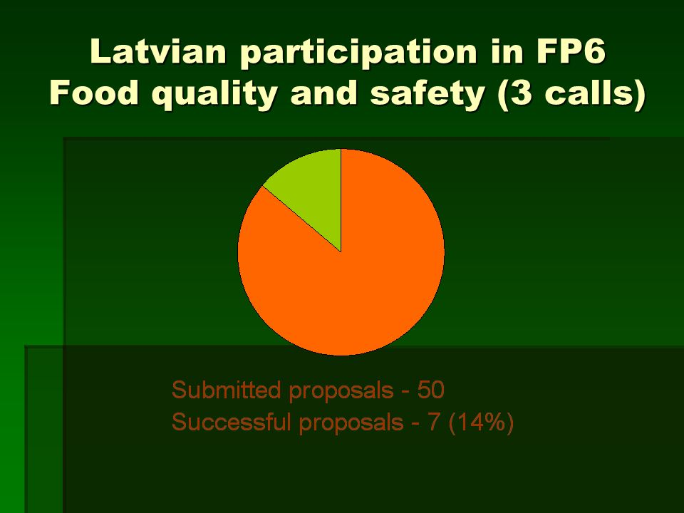 Latvian participation in FP6 Food quality and safety (3 calls)