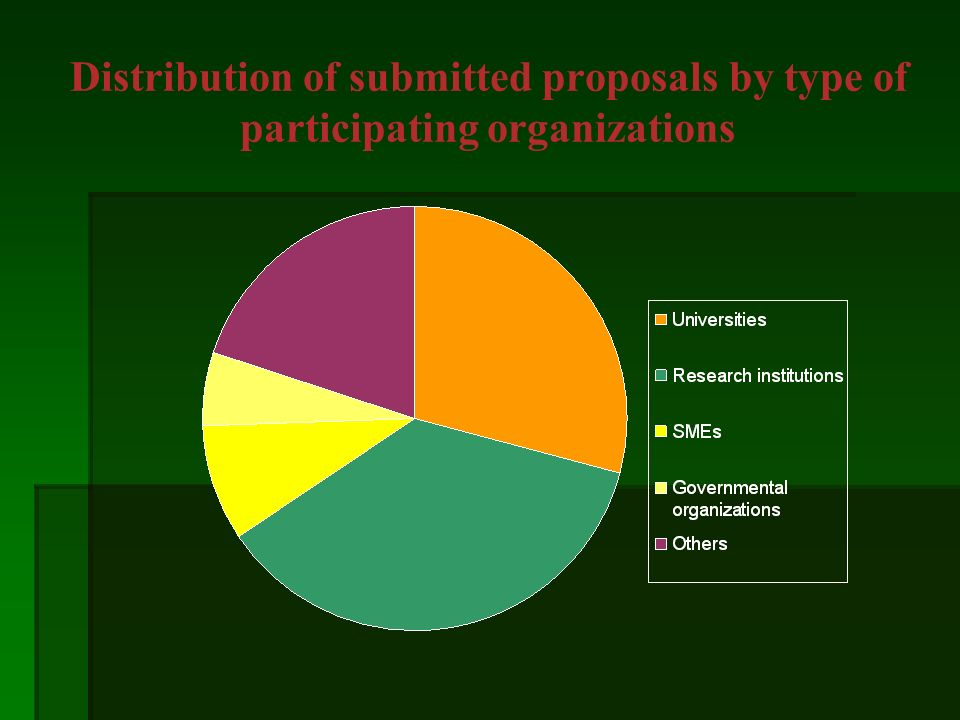 Distribution of submitted proposals by type of participating organizations