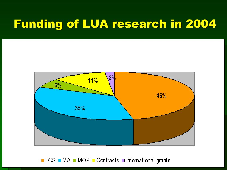 Funding of LUA research in 2004