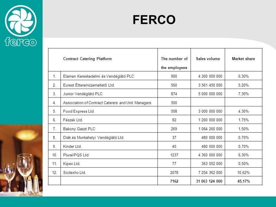 FERCO Contract Catering PlatformThe number ofSales volumeMarket share the employees 1.Elamen Kereskedelmi és Vendéglátó PLC9004 300 000 0006,30% 2.Eurest Étteremüzemeltető Ltd.5603 561 450 0005,20% 3.Junior Vendéglátó PLC8745 000 000 0007,30% 4.Association of Contract Caterers and Unit Managers500 5.Food Express Ltd.5083 000 000 0004,30% 6.Fészek Ltd.821 200 000 0001,75% 7.Bakony Gaszt PLC2691 064 260 0001,50% 8.Diák és Munkahelyi Vendéglátó Ltd.37480 000 0000,70% 9.Kinder Ltd.40480 000 0000,70% 10.Plural/PQS Ltd.12374 360 000 0006,30% 11.Kipex Ltd.77363 052 0000,50% 12.Sodexho Ltd.20787 254 362 00010,62% 716231 063 124 00045,17%