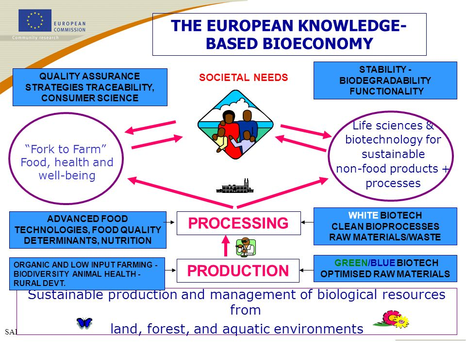 SAFEFOODERA 30/10/2006 WHITE BIOTECH CLEAN BIOPROCESSES RAW MATERIALS/WASTE Sustainable production and management of biological resources from land, forest, and aquatic environments Fork to Farm Food, health and well-being Life sciences & biotechnology for sustainable non-food products + processes GREEN/BLUE BIOTECH OPTIMISED RAW MATERIALS PRODUCTION PROCESSING ADVANCED FOOD TECHNOLOGIES, FOOD QUALITY DETERMINANTS, NUTRITION ORGANIC AND LOW INPUT FARMING - BIODIVERSITY ANIMAL HEALTH - RURAL DEVT.