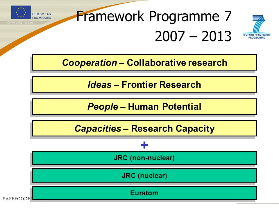 SAFEFOODERA 30/10/2006 Framework Programme 7 2007 – 2013 Cooperation – Collaborative research People – Human Potential JRC (nuclear) Ideas – Frontier Research Capacities – Research Capacity JRC (non-nuclear) Euratom +
